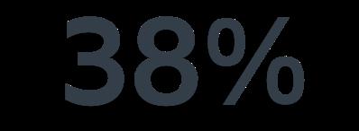 38% Steigerung der Produktivität