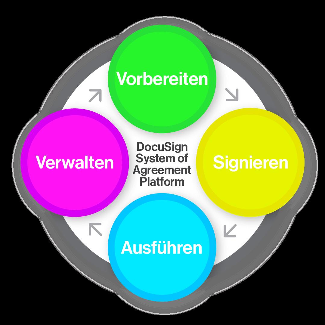 Die Grafik veranschaulicht, wie die DocuSign Agreement Cloud alle Phasen eines modernen Vertragssystems unterstützt: Vorbereitung, Unterzeichnung, Umsetzung und Verwaltung von Verträgen.