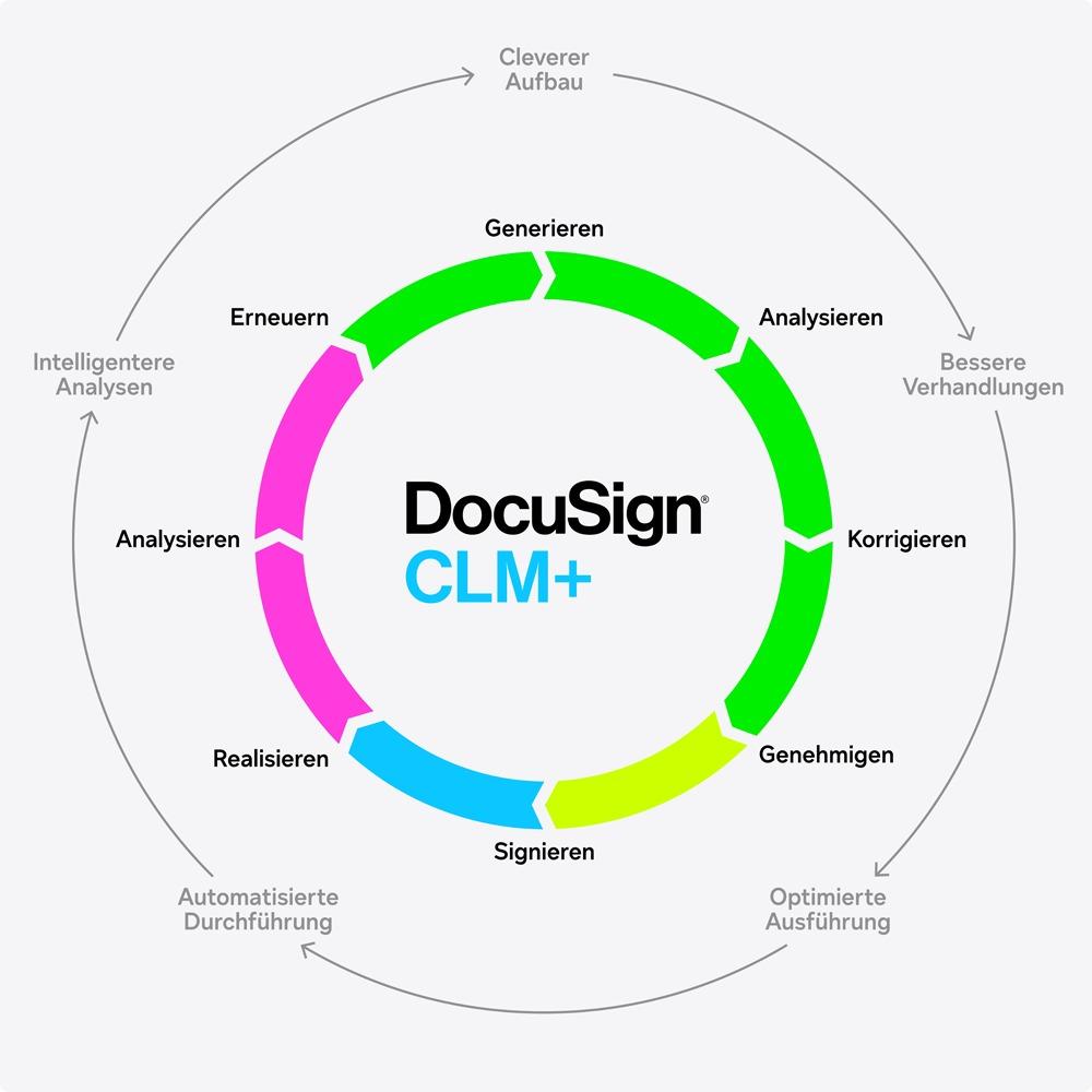 Diagramm, welches einen Vertragszyklus darstellt.